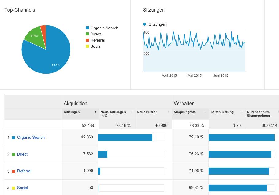 Traffic-Quellen-Analytics